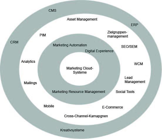 Bild von einem Schalenmodell, mit den wichtigsten Marketing-Management-Systemen