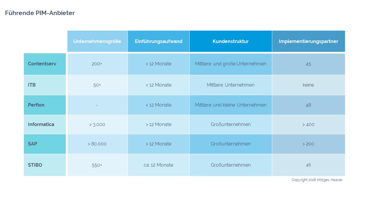 Bild von einer Tabelle mit den führenden PIM-Anbietern, die die Systeme nach organisatorischen Kategorien betrachtet