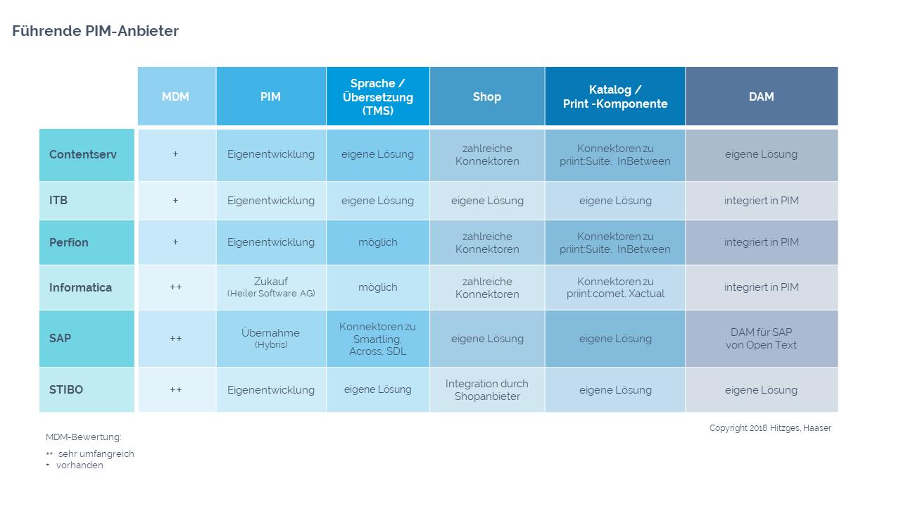Bild von einer Tabelle mit den führenden PIM-Anbietern, die nach ihren Funktionen untersucht wurden