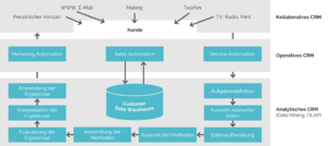 Darstellung der Architektur eines Customer Relationship Management Systems