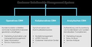 Übersicht der drei Bereiche eines Customer Relationship Management Systems
